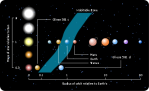 491px-Habitable_zone_with_Gliese_581c_and_Gliese_581d.svg