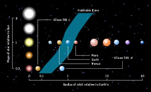Zona habitável relativa à proporção da estrela.